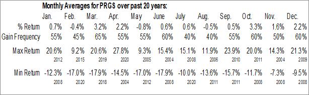 Monthly Seasonal Progress Software Corp. (NASD:PRGS)