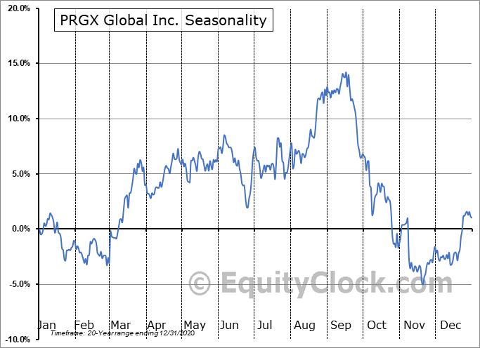 PRGX Global Inc. (NASD:PRGX) Seasonality