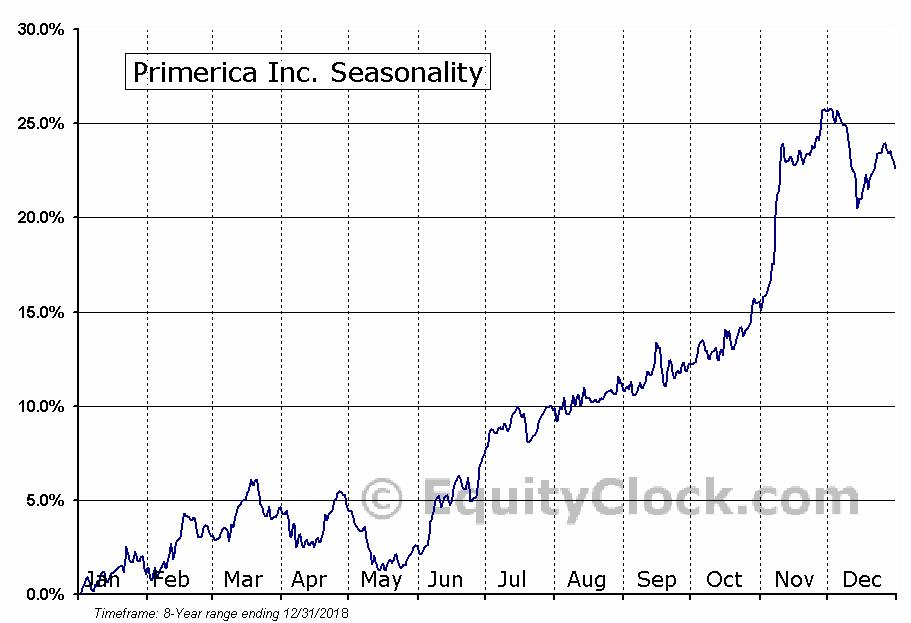 Primerica, Inc. Seasonal Chart