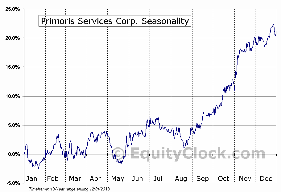 Primoris Services Corporation Seasonal Chart