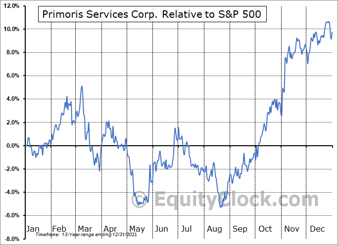 PRIM Relative to the S&P 500