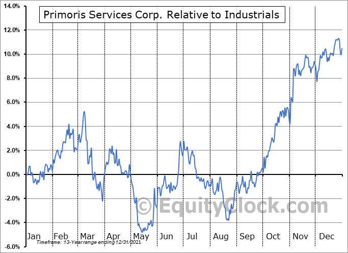 PRIM Relative to the Sector