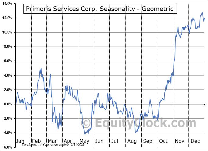 Primoris Services Corp. (NASD:PRIM) Seasonality