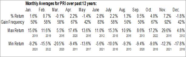Monthly Seasonal Primerica Inc. (NYSE:PRI)