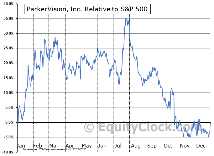 PRKR Relative to the S&P 500