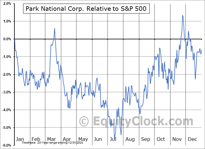 PRK Relative to the S&P 500