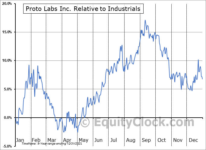 PRLB Relative to the Sector