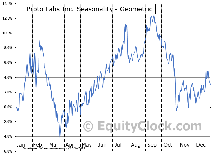 Proto Labs Inc. (NYSE:PRLB) Seasonality