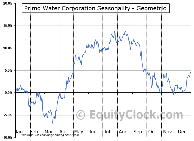 Primo Water Corp. (NASD:PRMW) Seasonality