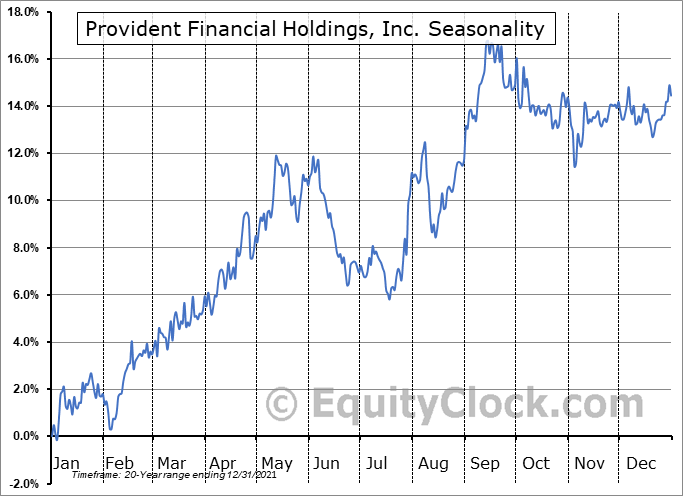 Provident Financial Holdings, Inc. Seasonal Chart