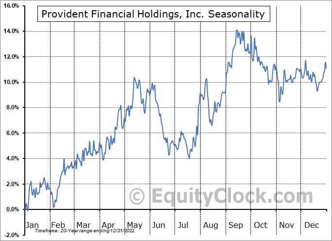 Provident Financial Holdings, Inc. Seasonal Chart