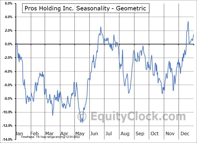 Pros Holding Inc. (NYSE:PRO) Seasonality