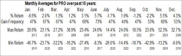Monthly Seasonal Pros Holding Inc. (NYSE:PRO)