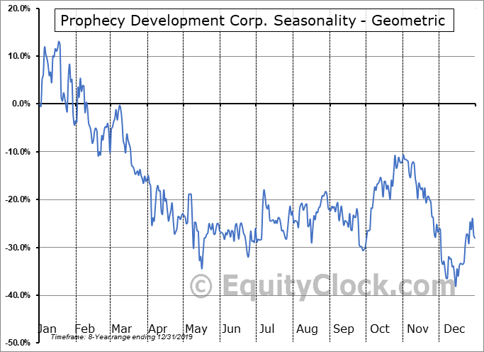 Prophecy Development Corp. (OTCMKT:PRPCF) Seasonality