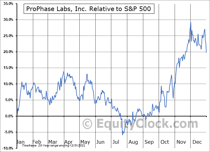 PRPH Relative to the S&P 500