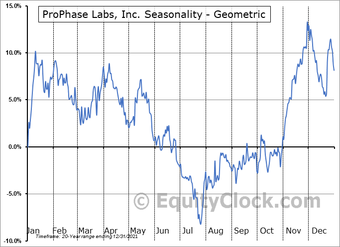 ProPhase Labs, Inc. (NASD:PRPH) Seasonality