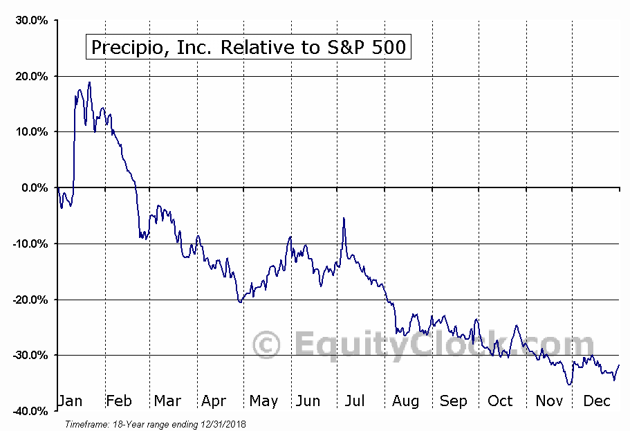 PRPO Relative to the S&P 500