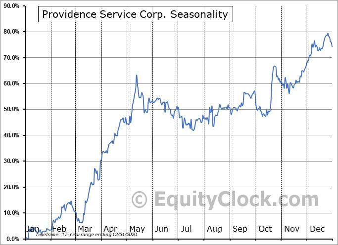 The Providence Service Corporation Seasonal Chart