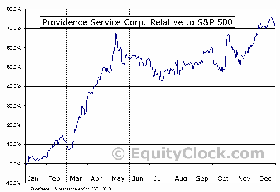 PRSC Relative to the S&P 500