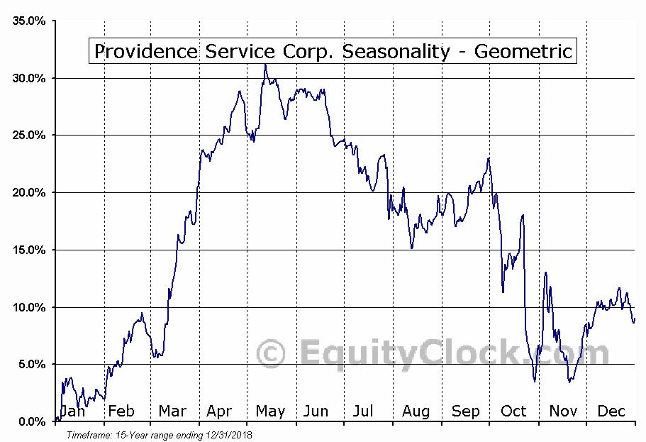 Providence Service Corp. (NASD:PRSC) Seasonality