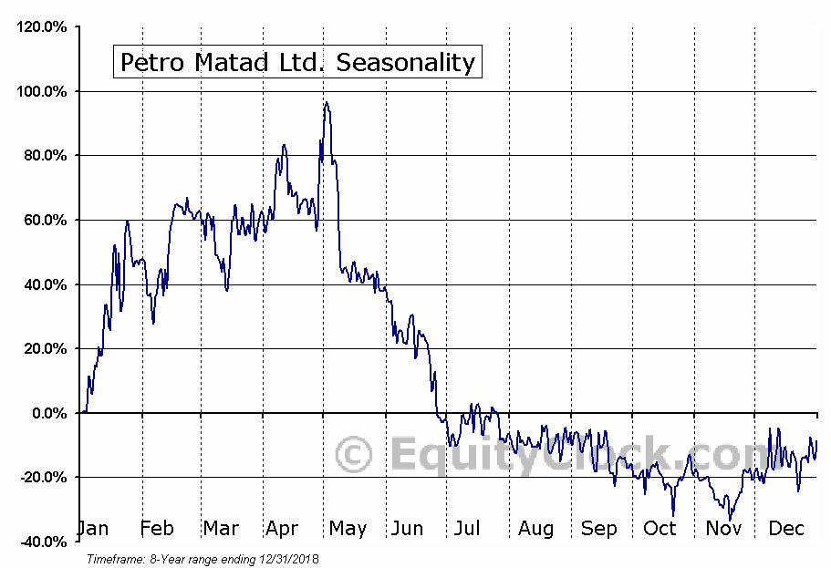 Petro Matad Ltd. (OTCMKT:PRTDF) Seasonality