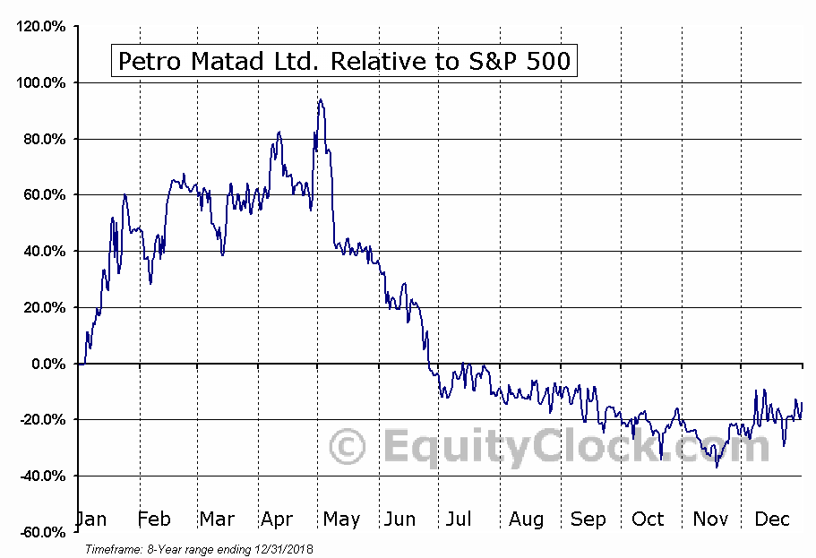 PRTDF Relative to the S&P 500
