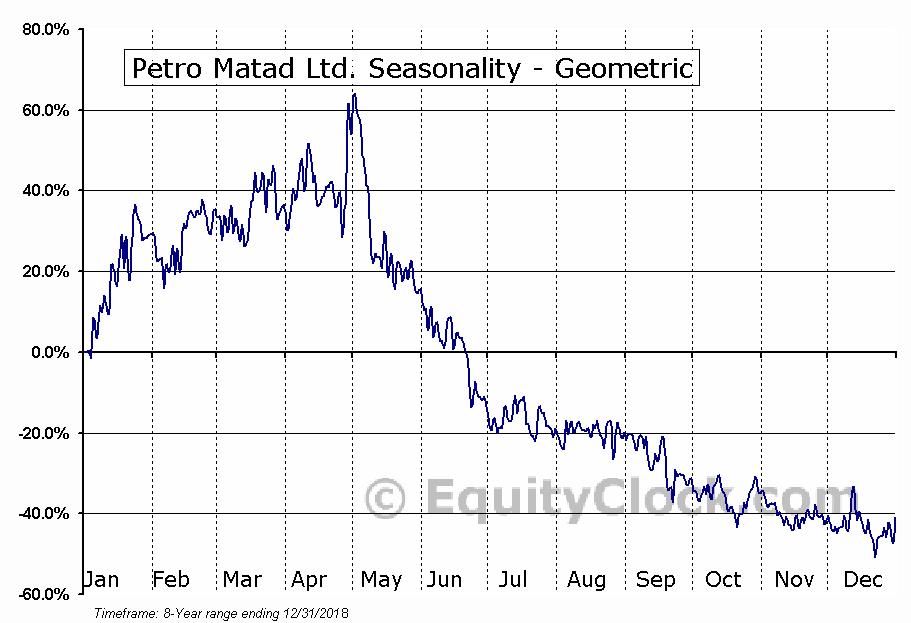 Petro Matad Ltd. (OTCMKT:PRTDF) Seasonality
