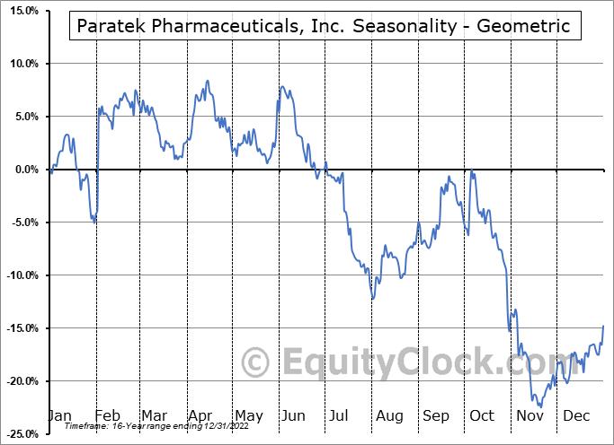Paratek Pharmaceuticals, Inc. (NASD:PRTK) Seasonality