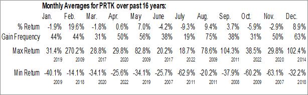 Monthly Seasonal Paratek Pharmaceuticals, Inc. (NASD:PRTK)