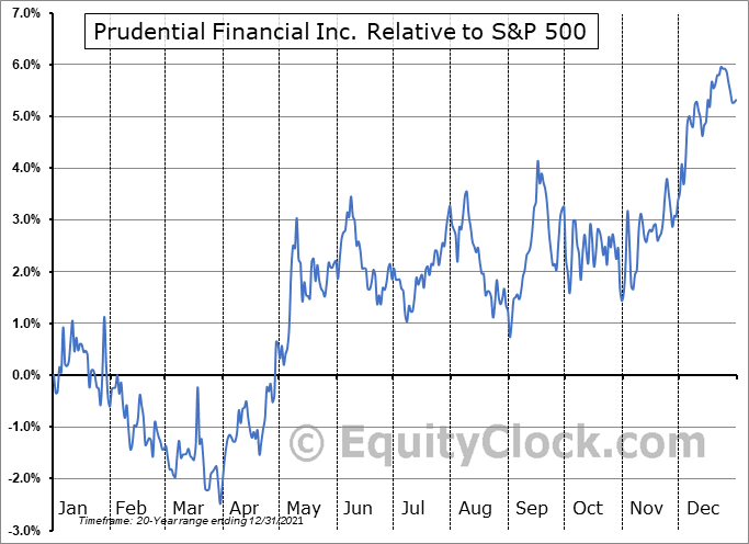 PRU Relative to the S&P 500