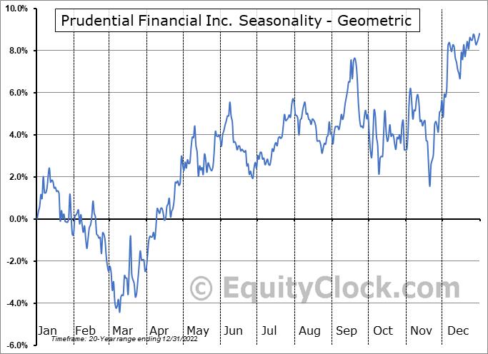 Prudential Financial Inc. (NYSE:PRU) Seasonality