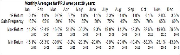 Monthly Seasonal Prudential Financial Inc. (NYSE:PRU)
