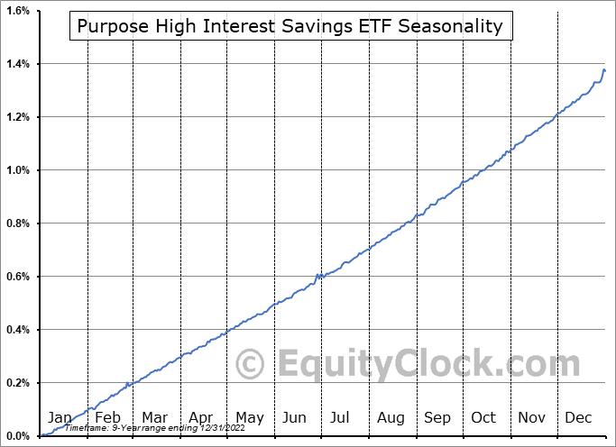 Purpose High Interest Savings ETF (TSE:PSA.TO) Seasonality