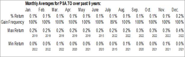 Monthly Seasonal Purpose High Interest Savings ETF (TSE:PSA.TO)
