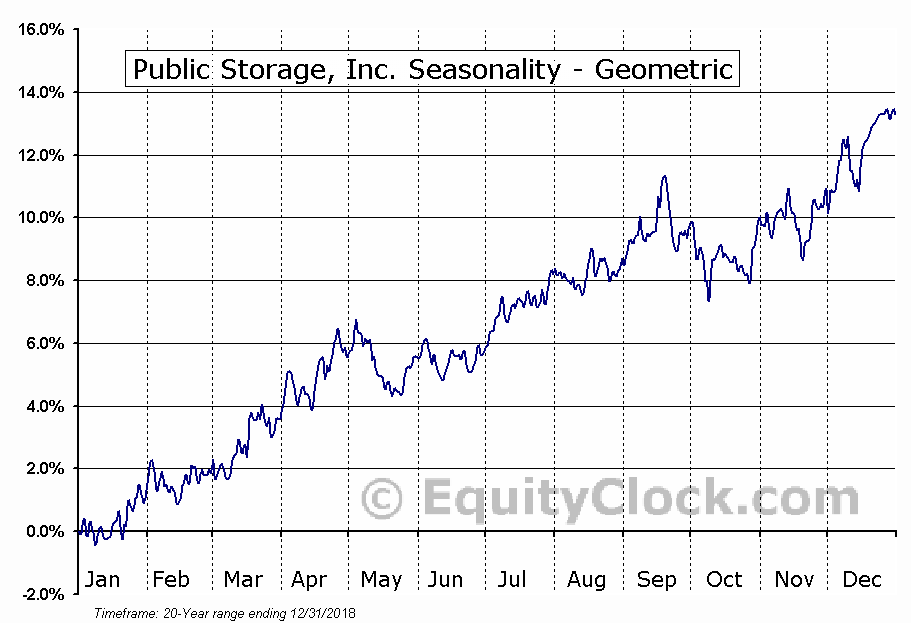 Public Storage, Inc. (NYSE:PSA) Seasonality