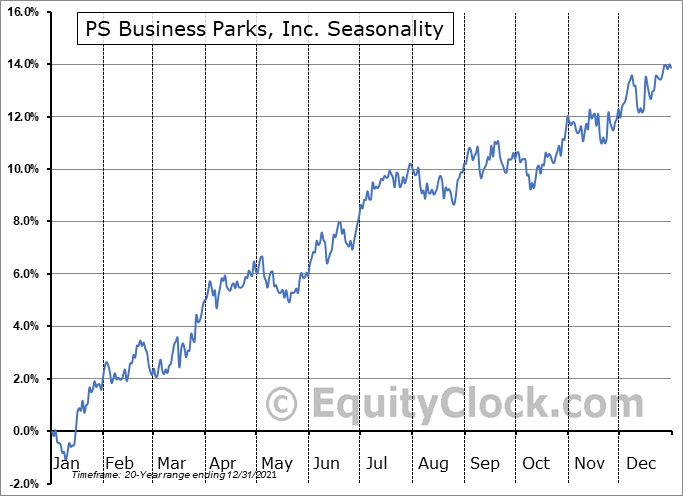 PS Business Parks, Inc. Seasonal Chart
