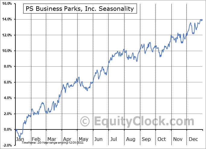 PS Business Parks, Inc. (NYSE:PSB) Seasonality