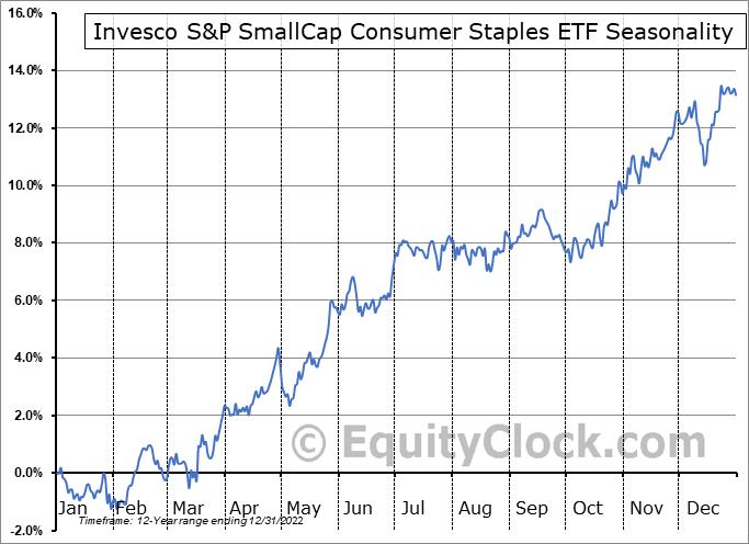 Invesco S&P SmallCap Consumer Staples ETF (NASD:PSCC) Seasonality
