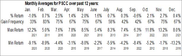 Monthly Seasonal Invesco S&P SmallCap Consumer Staples ETF (NASD:PSCC)