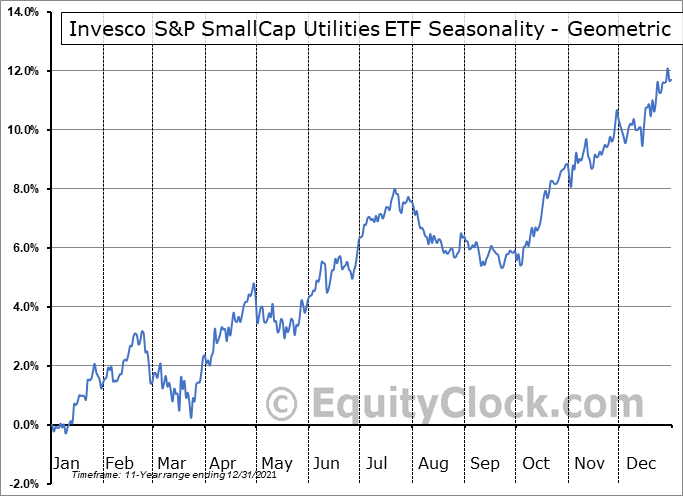 Invesco S&P SmallCap Utilities ETF (NASD:PSCU) Seasonality