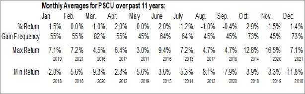 Monthly Seasonal Invesco S&P SmallCap Utilities ETF (NASD:PSCU)