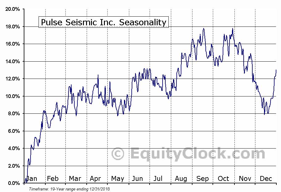 pulse seismic inc tse psd seasonal chart equity clock