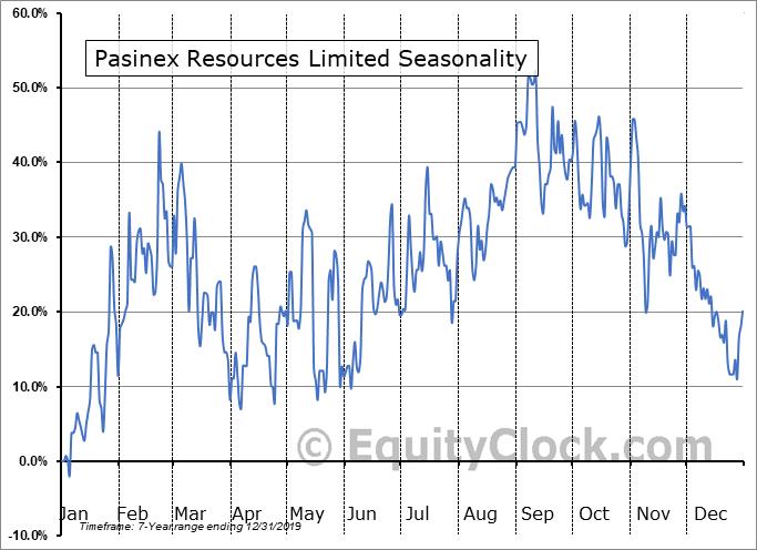 Pasinex Resources Limited (CSE:PSE.CA) Seasonality