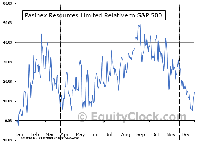 PSE.CA Relative to the S&P 500