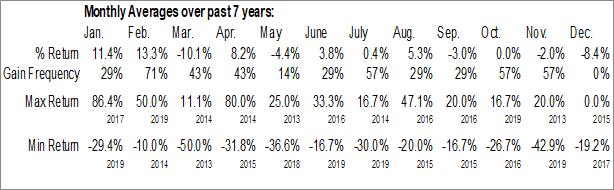 Monthly Seasonal Pasinex Resources Limited (CSE:PSE.CA)
