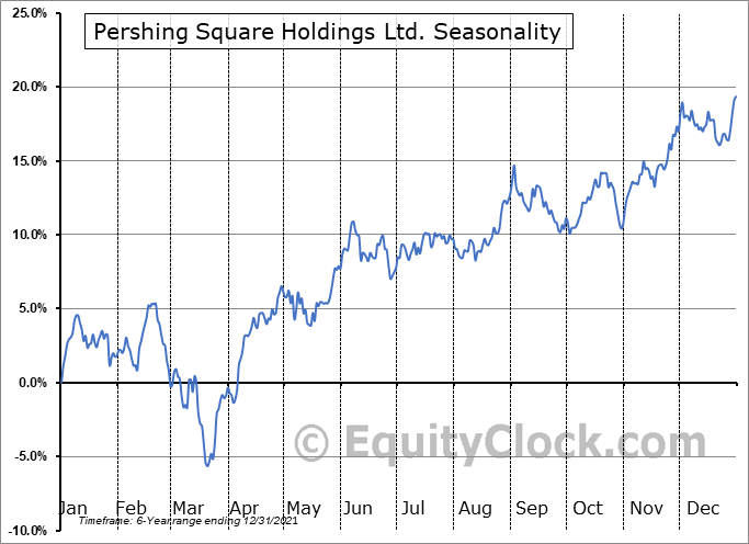 Pershing Square Holdings Ltd. (OTCMKT:PSHZF) Seasonality