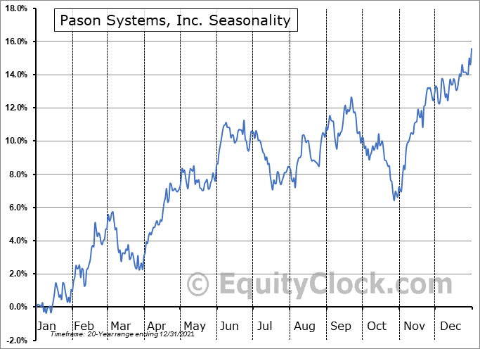 Pason Systems, Inc. (TSE:PSI.TO) Seasonality
