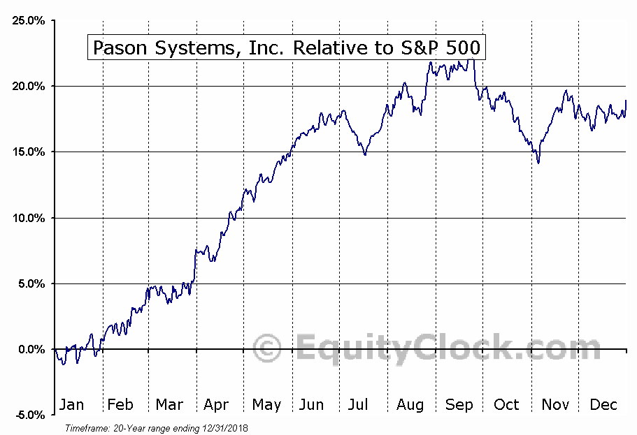 PSI.TO Relative to the S&P 500