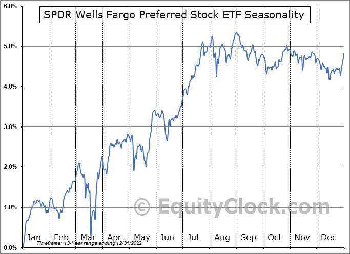 SPDR Wells Fargo Preferred Stock ETF (NYSE:PSK) Seasonality