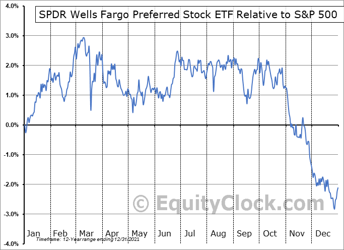 PSK Relative to the S&P 500